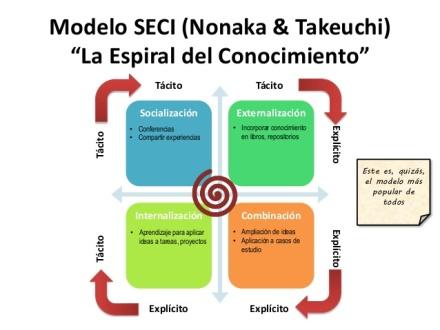 el-liderazgo-para-la-gestin-del-conocimiento-el-pensamiento-de-modelos-como-herramienta-para-la-accin-22-638